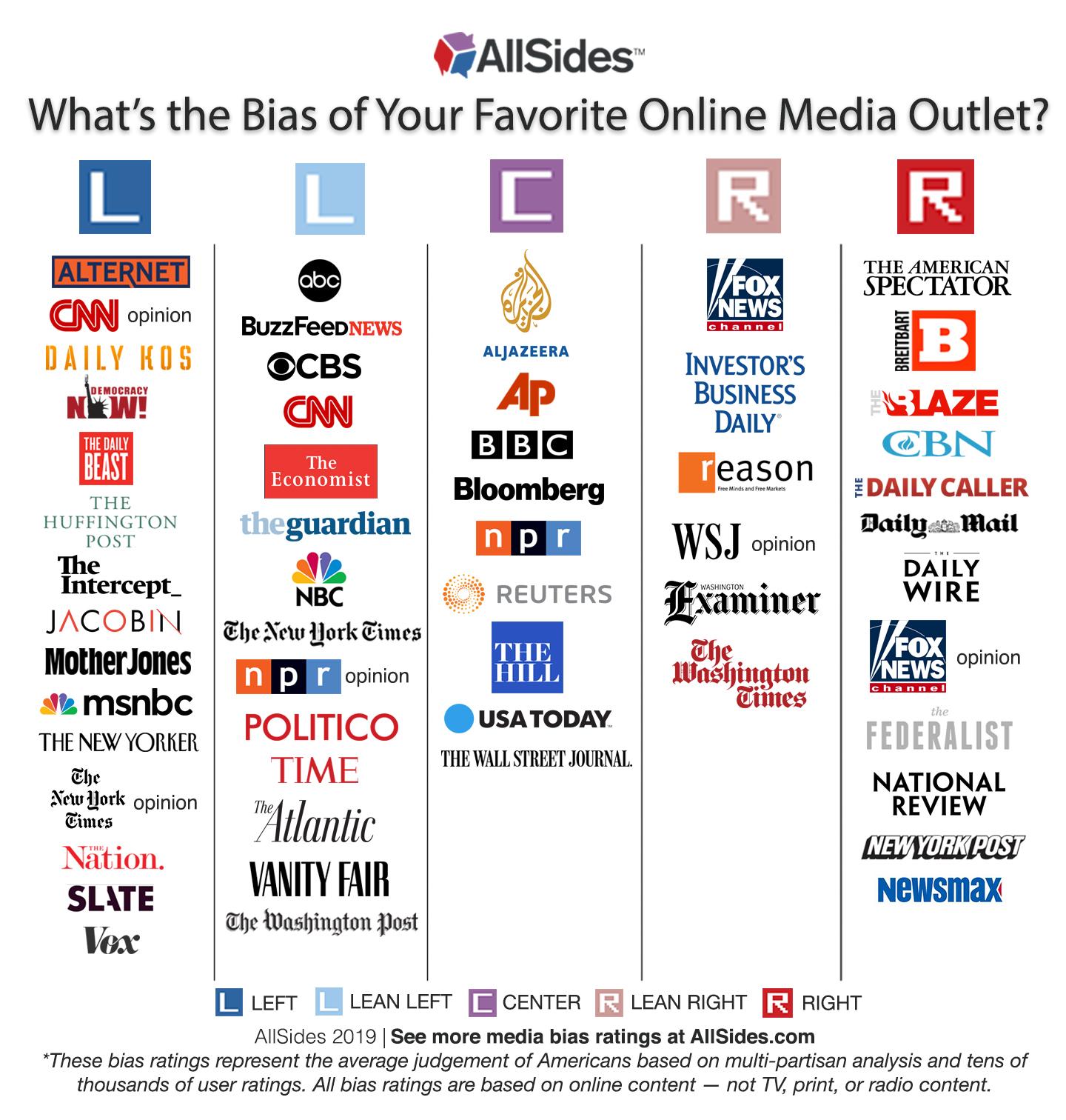 Do You Agree With This Media Bias Chart? : MediaBias