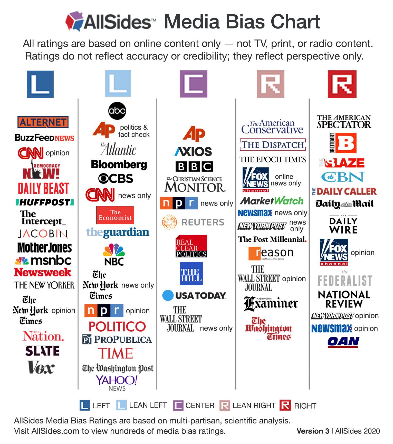 AllSides Media Bias Chart Version 3, 2020