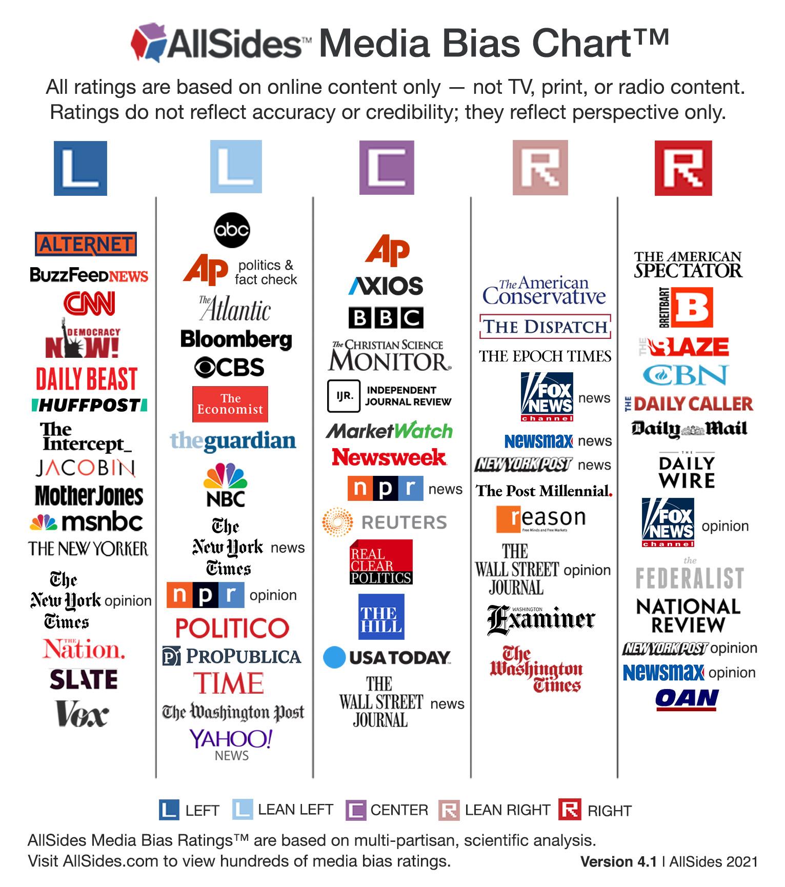 AllSides Media Bias Chart Version 4, 2021