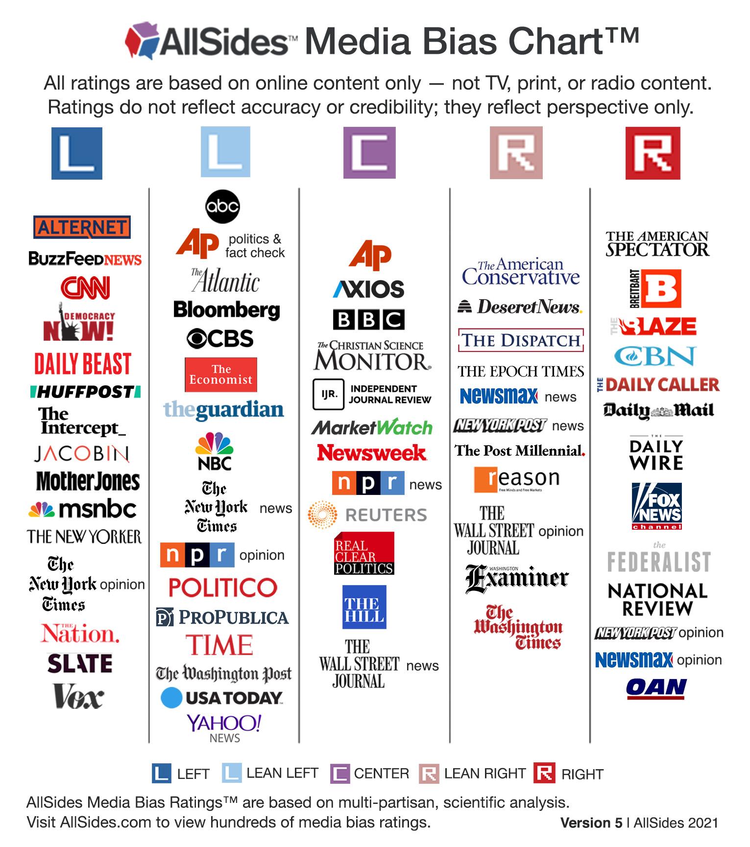 AllSides Media Bias Chart Version 5, 2021