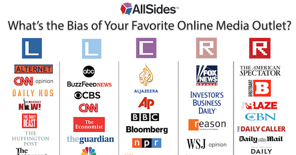 Introducing the AllSides Media Bias Chart | AllSides