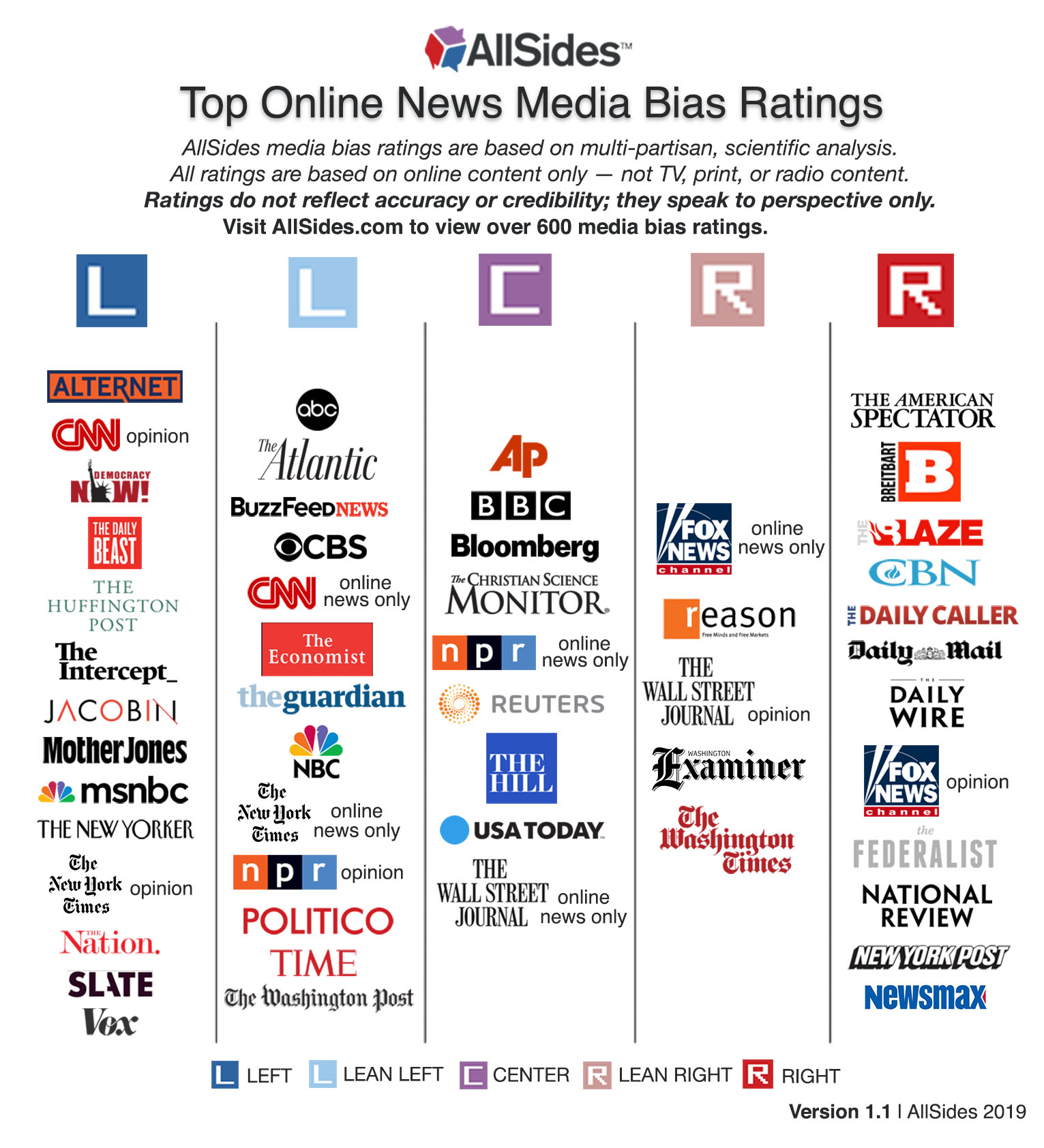 Why Press Shouldnt Be Your Source For >> Media Bias Chart Allsides