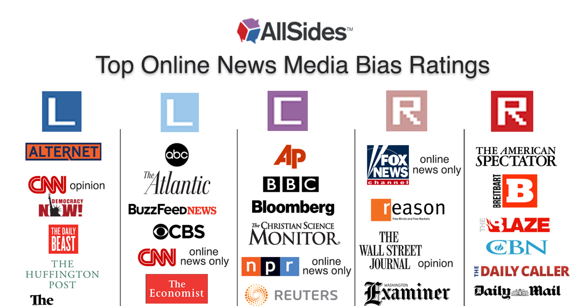 Media Bias Ratings AllSides