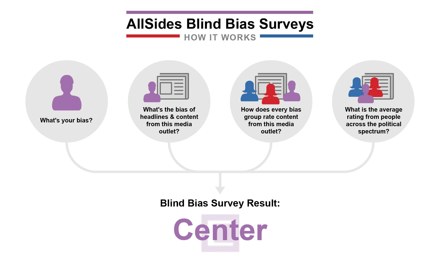 About AllSides Blind Bias Surveys