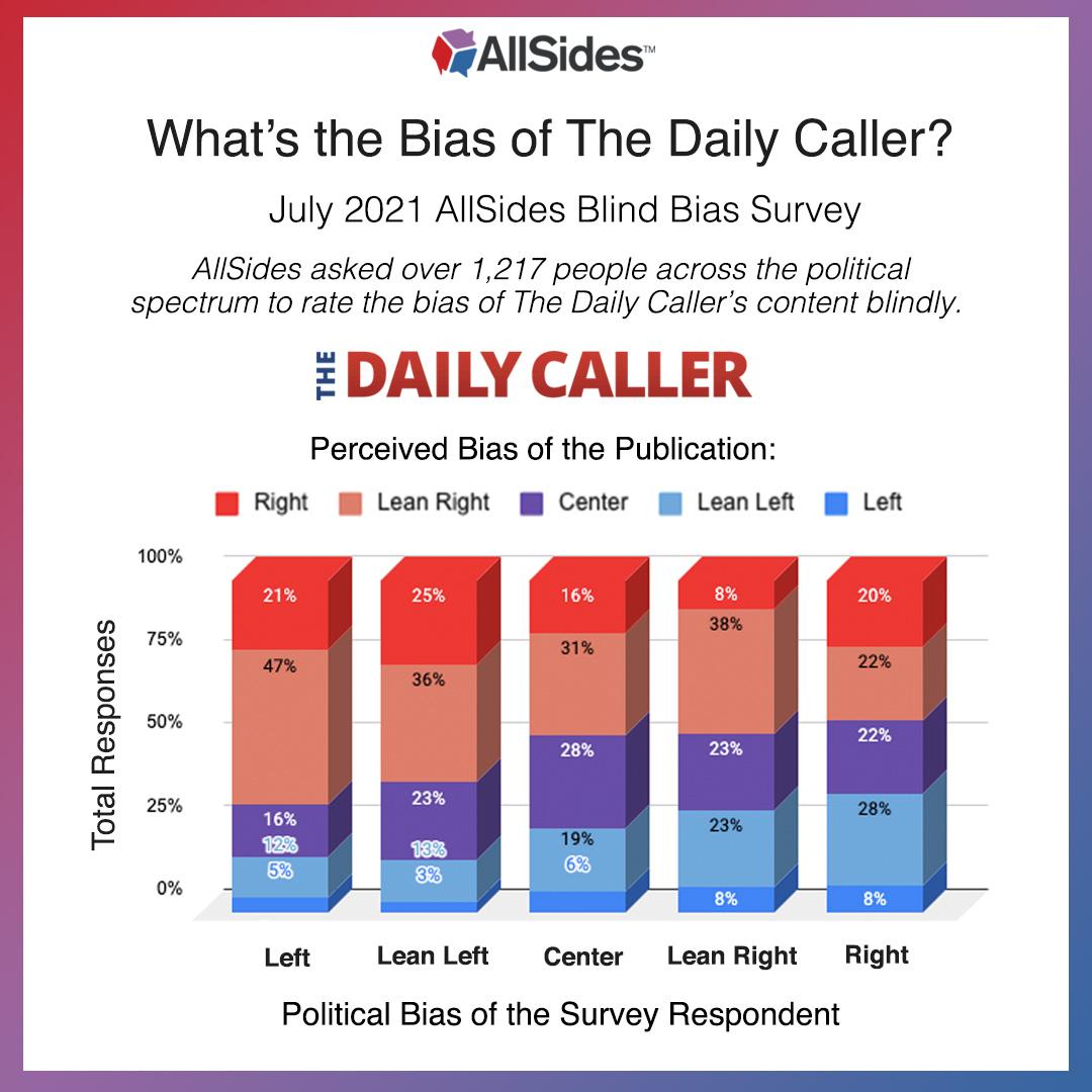 The Daily Caller - AllSides July 2021 Blind Bias Survey