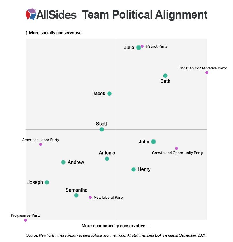 AllSides Team Political Alignment