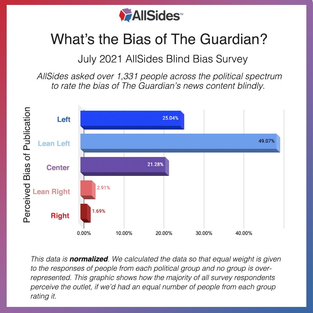 July 2021 The Guardian AllSides Blind Bias Survey