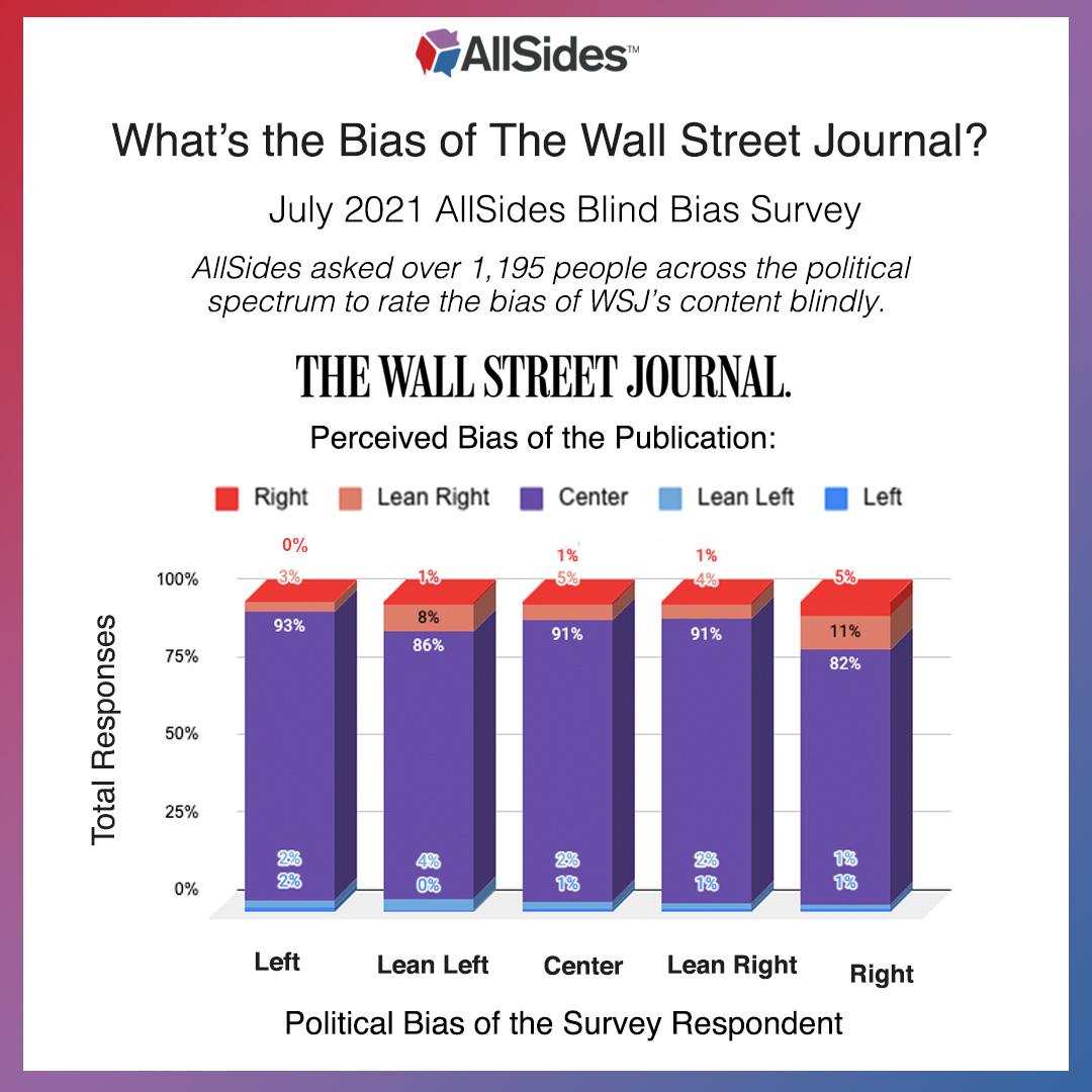 Wall Street Journal AllSides Blind Bias Survey Results - Graph. July 2021