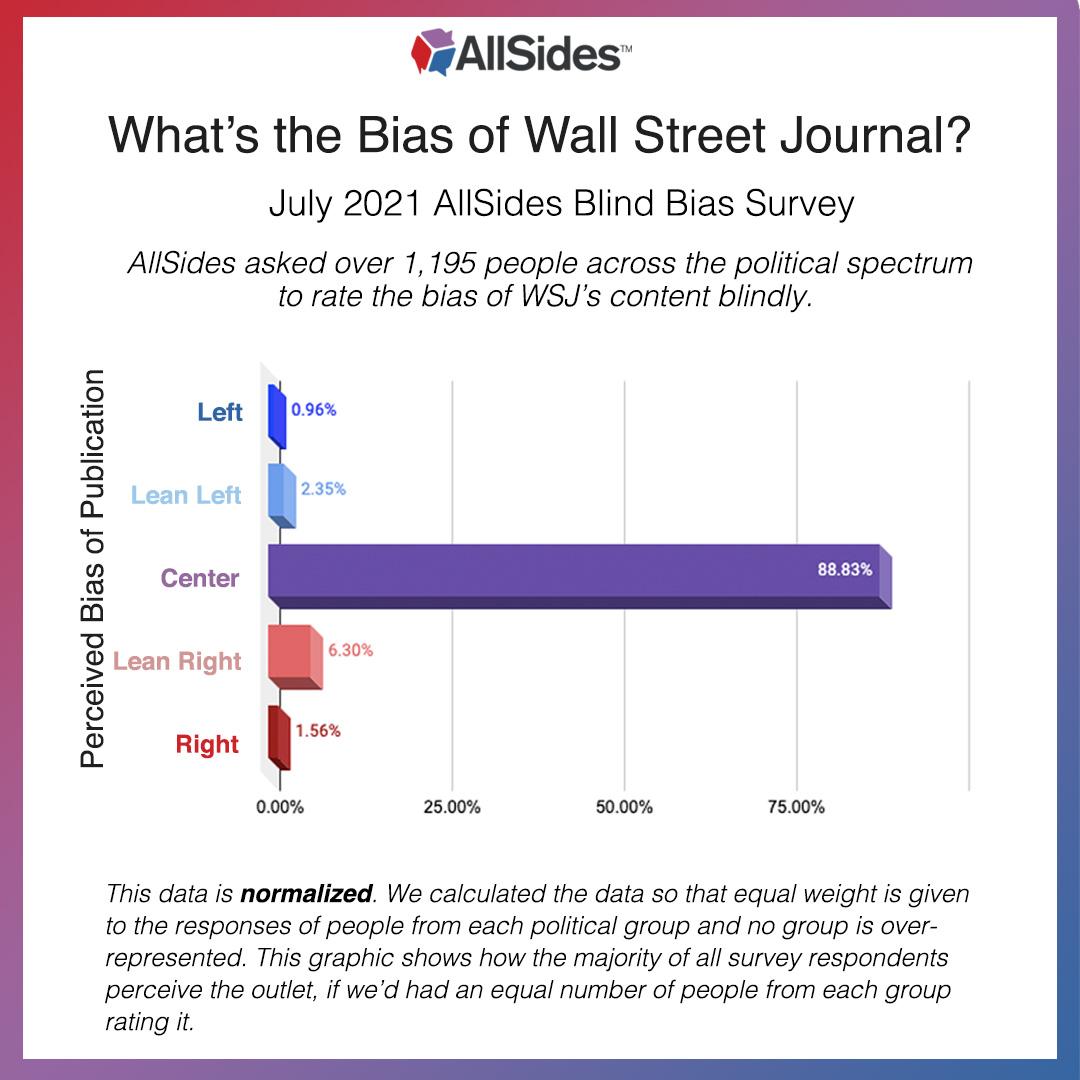AllSides Blind Bias Survey July 2021 Wall Street Journal