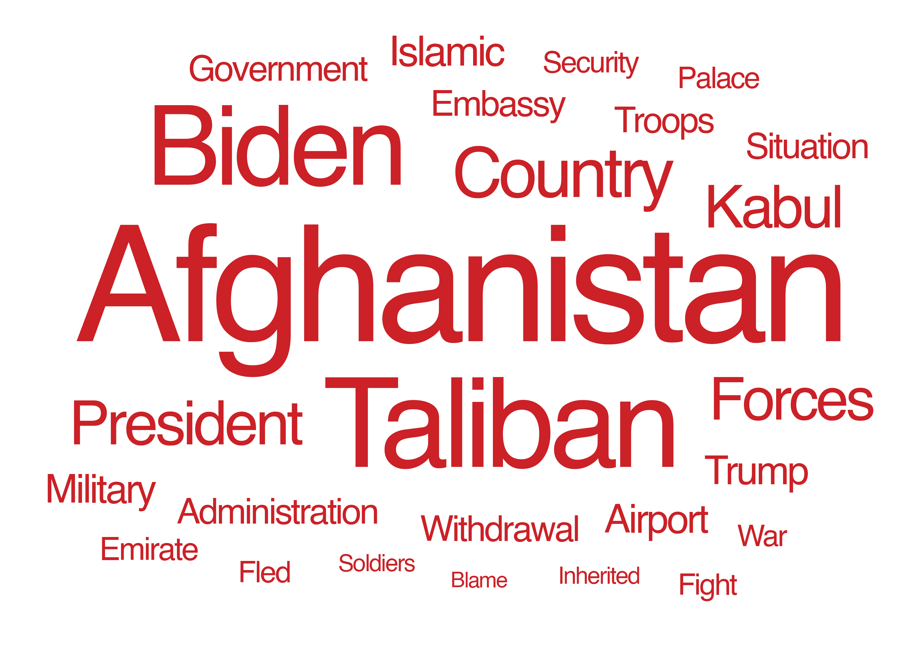 Right word cloud