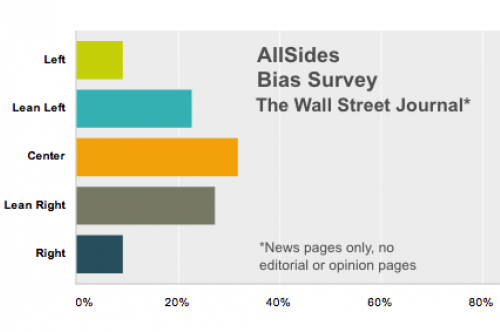 Wall Street Journal bias blind survey results