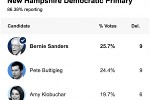New-Hampshire-Primary-Results