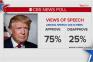 SOTU, Poll
