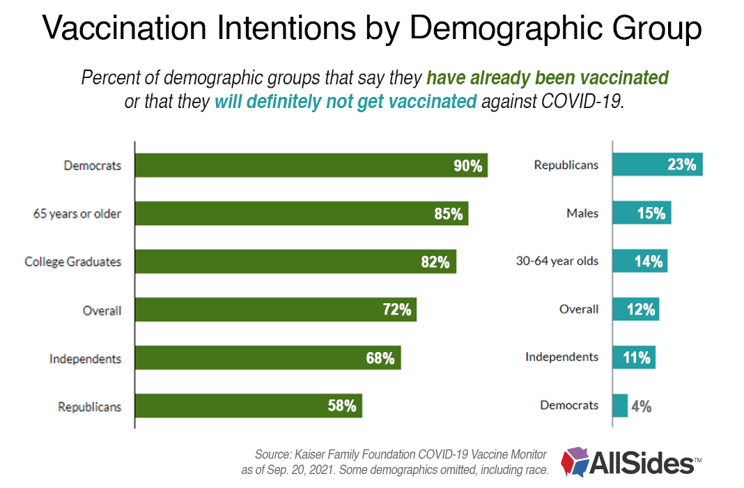 Vaccination Intentions by Demographic Group